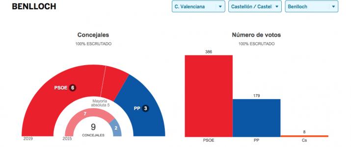 Imatge de: resultados.elpais.com
