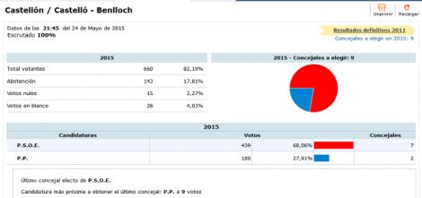 Resultats electorals 2015 Benlloch